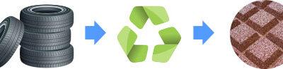 Dale de cauciuc recycling – caracteristici generale