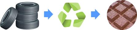 logo reciclare dale cauciuc